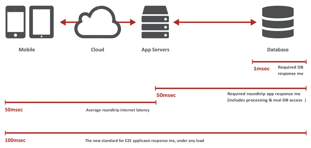 Redis real-time analysis: End-to-end application response time requirements