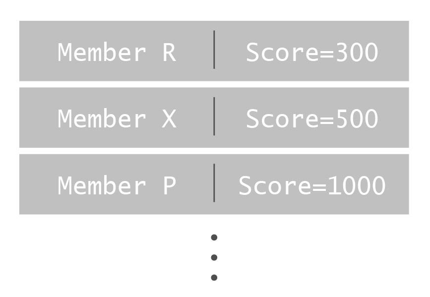 Redis real-time analysis: Sorted Set representation