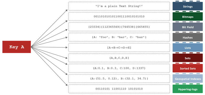Redis real-time analysis: Redis data structures are like building blocks
