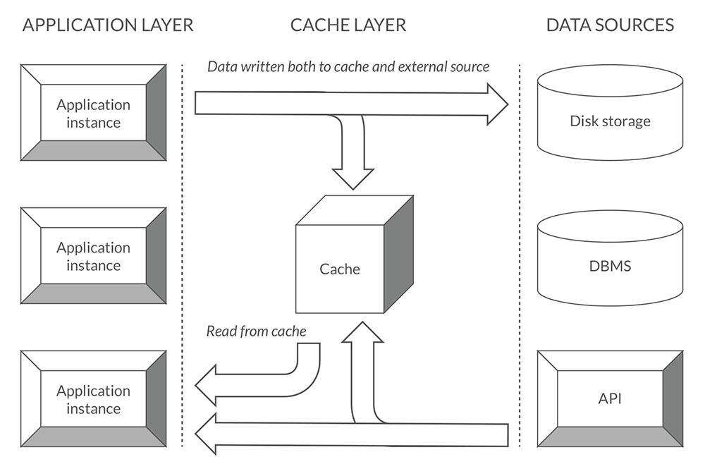 Illustrative image of an application cache architecture