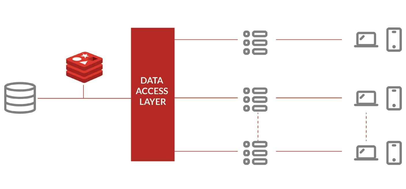 Imagem Redis por trás da camada de acesso aos dados