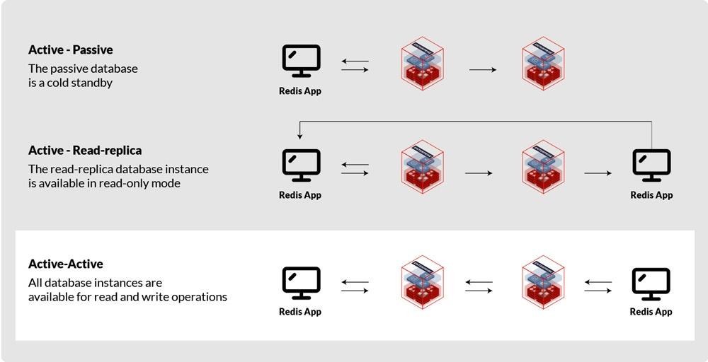 Active-Active Redis Enterprise supports replication techniques Image