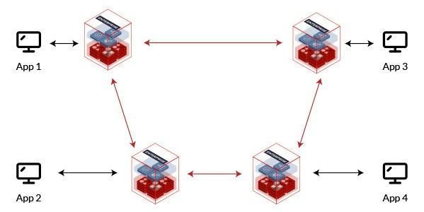 Imagem Redis Enterprise Ativo-Ativo Consolidação de Dados