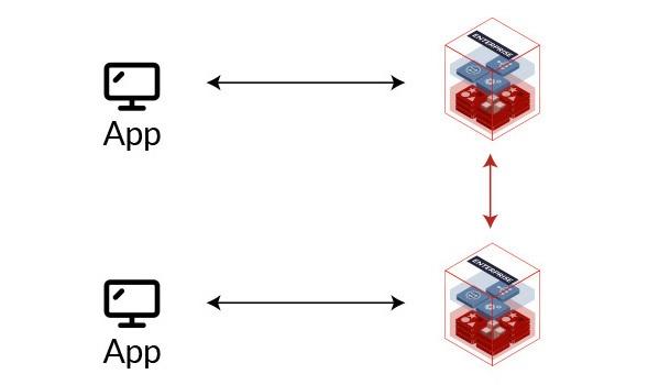 Imagem Redis Enterprise Ativo-Ativo Distribuição de Carga