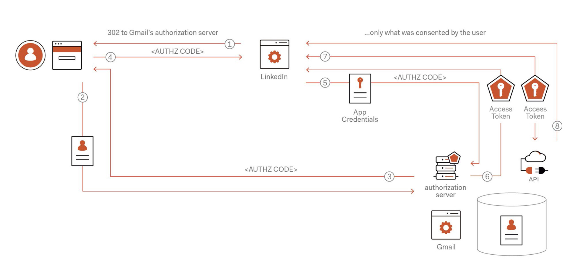OAuth2 & OpenID Connect