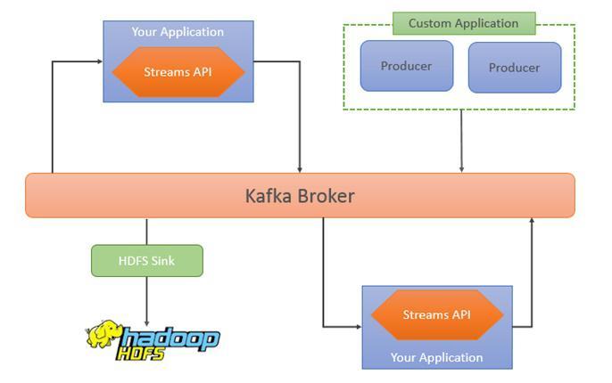 AdviseU Blog - O que é Kafka Streams?