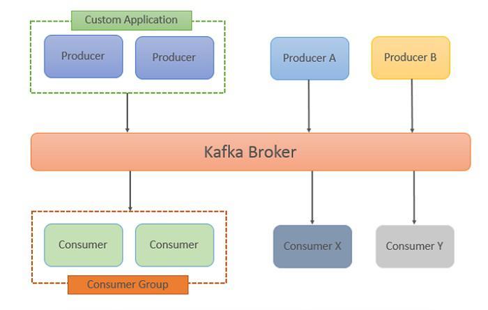 AdviseU Blog - O que é Kafka?