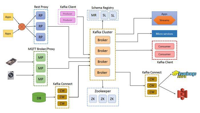 Arquitetura Empresarial Kafka em Grandes Empresas